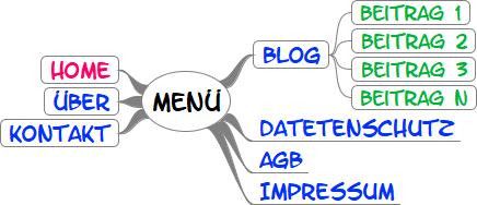 Website planen: Eine Struktur muss geplant werden. Hier sieht man die Struktur aus Sicht des Menüs. Home, Über, Kontakt, Blog mit Unterseiten und die rechtlichen Seiten.