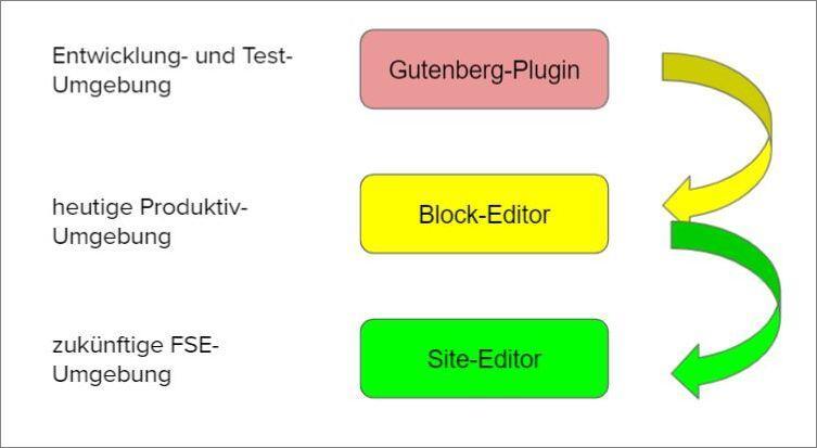 WordPress Entwickung vom Gutenberg Plugin über den Block Editor zum Site Editor